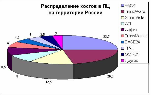 Распределение хостов по вендорам в российских ПЦ