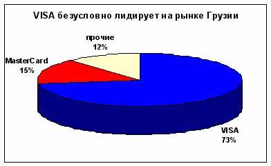 Доли платежных систем на рынке Грузии