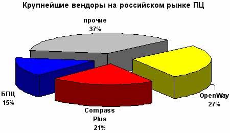 Доли, занимаемые вендорами на российском рынке