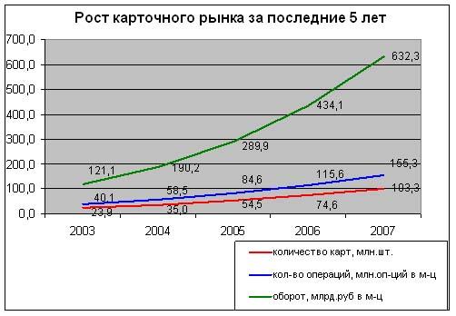 Рост карточного рынка России за последние 5 лет
