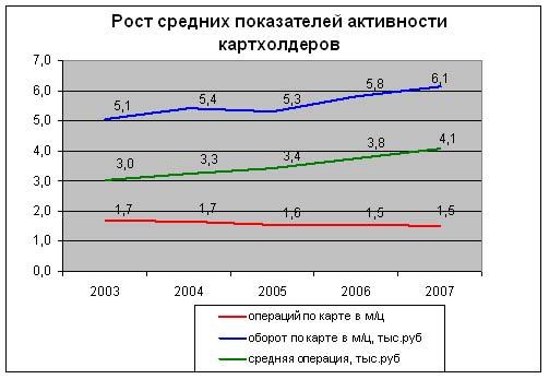 Динамика средних показателей карточного рынка РФ за 5 лет