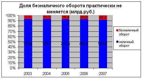 Динамика структуры оборота по банковским картам в РФ